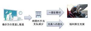 社員への還元(図表)